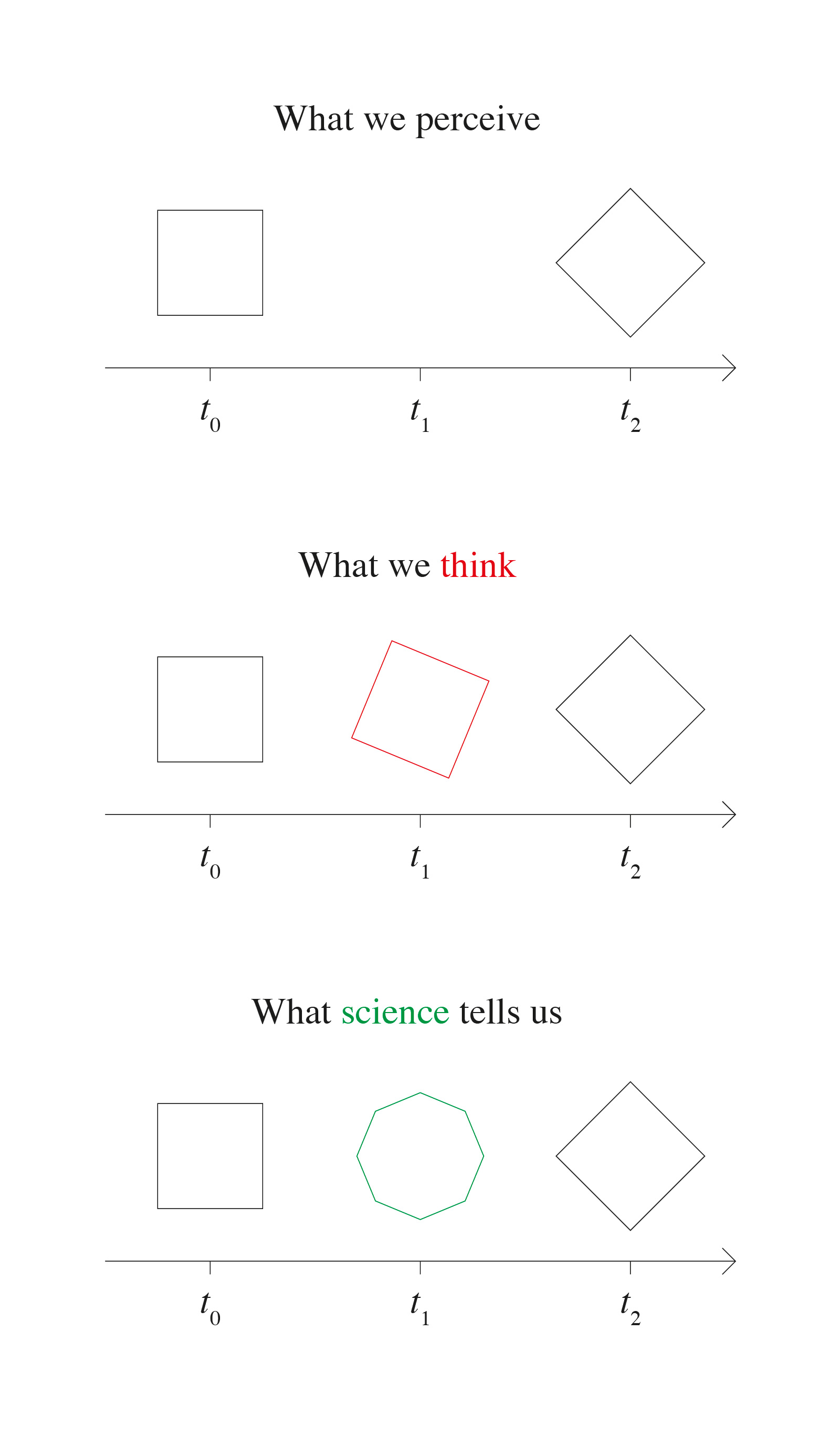 What we perceive / What we think / What science tells us
